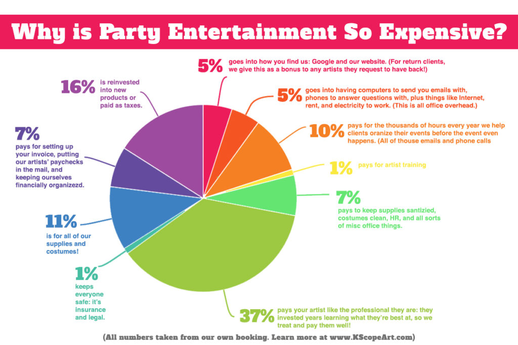 Why is party entertainment so expensive