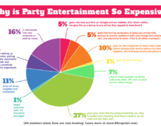 Why is party entertainment so expensive? (And everything about our prices you've wondered.)